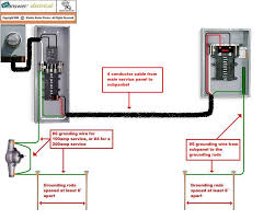 wiring sub panel to main panel diagram the wiring wiring diagram for a 100 outdoor panel the