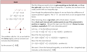 polynomial inequality three