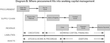 diagram b where procurement fits into working capital management