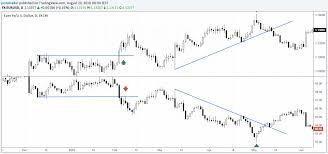 Us Dollar Index A Eurusd Traders Best Friend