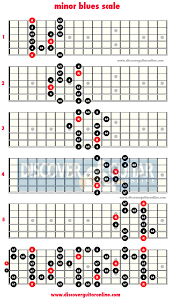 Minor Scale Pattern Awesome Minor Blues Scale 48 Patterns Discover Guitar Online Learn To