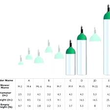 Oxygen Cylinder Size Chart Best Of Oxygen Tank Sizes Bright