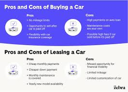 Lease Vs Buying Car Leasing Vs Owning A Car Pros And Cons The Zebra