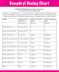 Dog Antihistamine Dosage Chart Found On Bing From Phcpediatrics Com Dog Benadryl