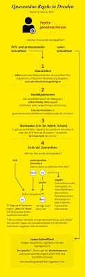 Kreisfreien städten haben am 11. Coronavirus Infektionsschutz Landeshauptstadt Dresden