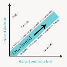 Flow The Psychology Of Optimal Experience Mihaly Csikszentmihalyis Idea Of Flow How We Can Create It By