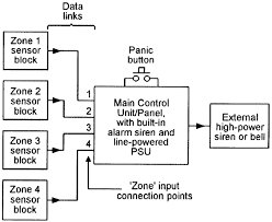 security electronics systems and circuits part 6 nuts volts the burglar alarm system s block diagram thus takes the basic form shown in figure 6