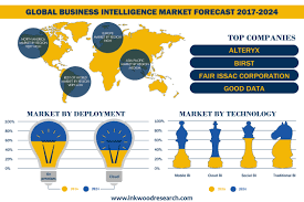 Business Intelligence Market | Global Growth, Trends, Analysis -2024
