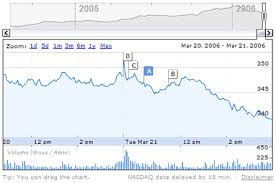 Finance Charts Google Jose Sandoval Software Developer Software Development