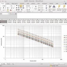 Rainfall Idf Curves Plotted Automatically With Rainidf Excel