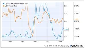Sugar Commodity Price Chart The Top Factors That Move The Price Of Sugar
