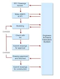Construction Rfi Process Flow Chart Construction Rfi Process Flow Chart Kaskader Org