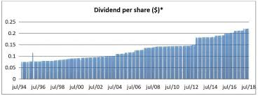 6 Great Monthly Dividend Reits For Solid Compound Income