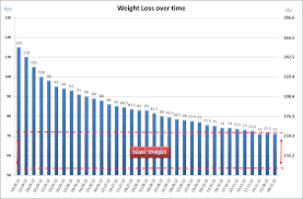 Weekly Weight Loss Chart Of Progress My Weight Loss Experiment