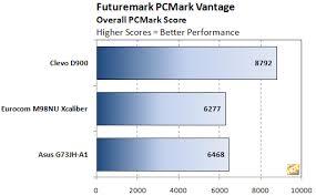Mobile Gpu Benchmark Chart Nvidia Geforce Gtx 480m Fastest Mobile Gpu