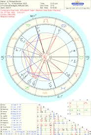Soulmate Composite Chart Looking At Celebrity Soulmates And The Ideal Composite