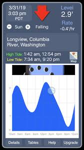 Seaview Pier Tide Chart Paddling Southwest Washington Paddle Trips