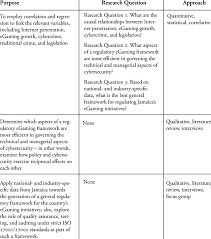 What Are The Study Designs In Research Study Design Research Purposes And Research Questions