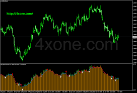 Free Macd Charts Macd Osma On Chart Mtf 2 Separate Window 4xone