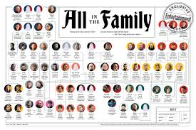 The Ultimate Game Of Thrones Family Tree Ew Com