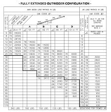 Manitex 22101 S Tandem Axle Boom Truck Load Chart Range