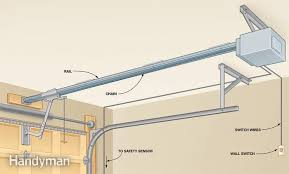 electric garage door openersAutomatic Garage Door Openers With Liftmaster Garage Door Opener