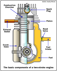 car engine motor basics repair maintenance fix help 2 stroke motor diagram cut away