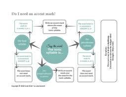 Flow Chart In Spanish Necesito Un Acento Escrito Spanish Accent Mark Flow Charts