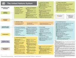 United Nations Organizational Chart About Us International Organization For Migration