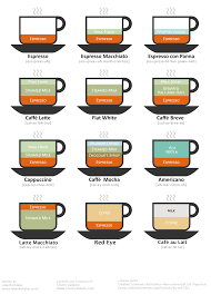 The Different Types Of Coffee Drinks Imgur