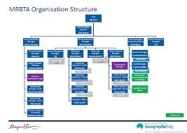 Org Chart Mrbta