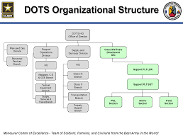 Fort Benning Directorate Of Training Sustainment Dots