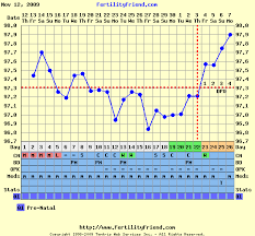 Ovulation Here Comes The Sun