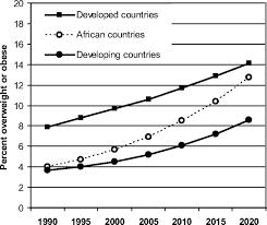 Child Obesity Chart Childhood Obesity Circulation