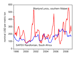 Blantyre Lunzu And Safex South Africa Maize Prices Usd