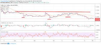 Xrp Price Analysis No Price Floor Yet Crypto Briefing