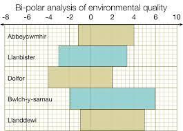 Inequalities Fsc Geography Fieldwork