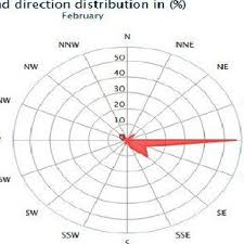 Wind Direction Chart Wind Direction During January Download Scientific Diagram
