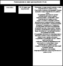 Реферат Защита прав потребителей Движение по защите прав потребителей в России