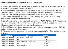 Steel Rating Chart Stainless Steel Pipe Pressure Rating