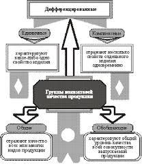 Реферат Факторы повышения качества продукции Система показателей позволяющих определять и контролировать уровень качества всех видов продукции