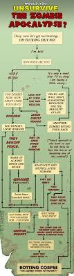 Zombie Survival Chart Flowchart Would You Unsurvive The Zombie Apocalypse