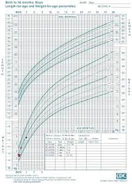 Child Height Weight Online Charts Collection