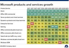 microsoft earnings q4 2019