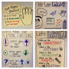 Punctuation Anchor Chart 1st Grade Anchor Charts Galore Susan Jones