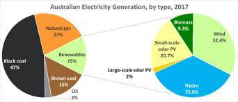 Renewable Energy In Australia Wikipedia