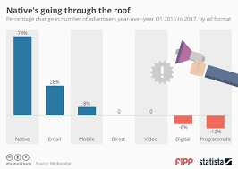 Chart Of The Week Natives Going Through The Roof News