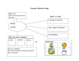 Frayer Model Concept Map Concept Of Definition Map Sarah Sanderson Science