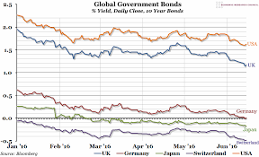 Global Bond Yields Chart Chart Of The Week Week 24 2016 Global Government Bonds