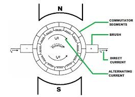 commutation in dc machine or commutation in dc generator or motor commutation in dc machine